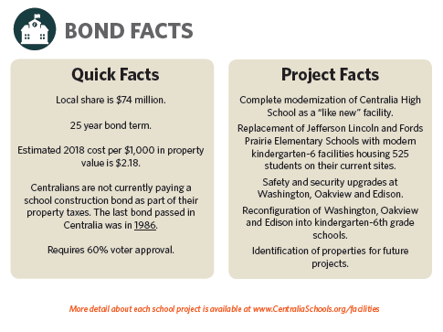 Local Share is $74 million for a 25 year bond term. Estimated 2018 cost per $1,000 in property value is $2.18